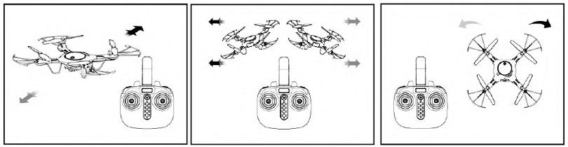 Инструкция для квадрокоптера Syma X5UW рассказывает о доступных функциях