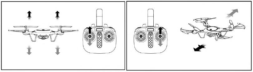 Инструкция для квадрокоптера Syma X5UW объясняет особенности управления