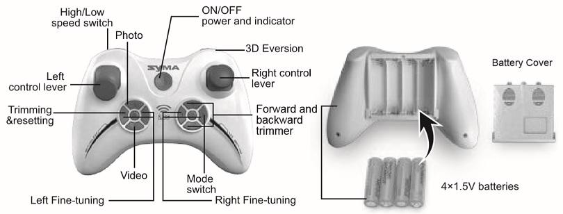 Инструкция для квадрокоптера Syma X11 описывает пульт управления