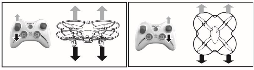 Инструкция для квадрокоптера Syma X11 описывает управление аппаратом