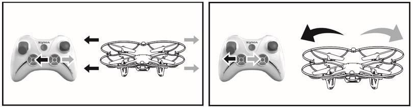 Инструкция для квадрокоптера Syma X11 рассказывает о последствиях неправильного управления
