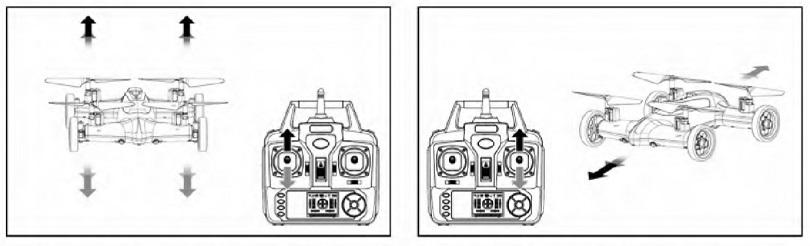 Инструкция для квадрокоптера-машины Syma X9 описывает систему управления