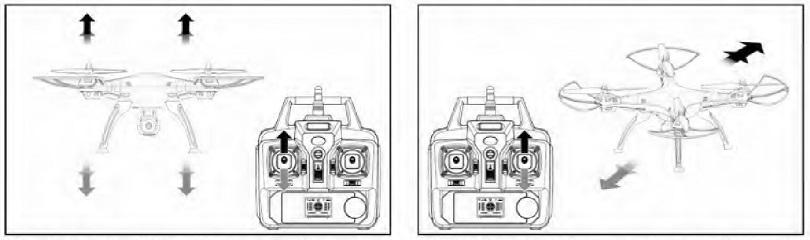 Инструкция для квадрокоптера Syma X8C описывает его управление