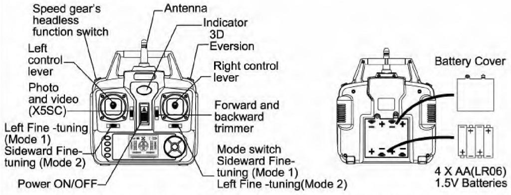 Инструкция для квадрокоптера Syma X5S описывает пульт управления
