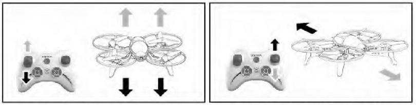 Инструкция для квадрокоптера Syma X4S рассказывает об управлении
