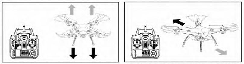 Инструкция для квадрокоптера Syma X5S описывает управление