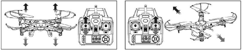 Инструкция для квадрокоптера Syma X5C описывает систему управления